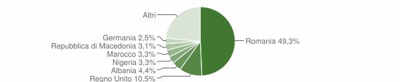 Grafico cittadinanza stranieri - Ceglie Messapica 2019