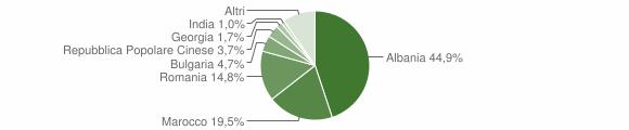 Grafico cittadinanza stranieri - Terlizzi 2018