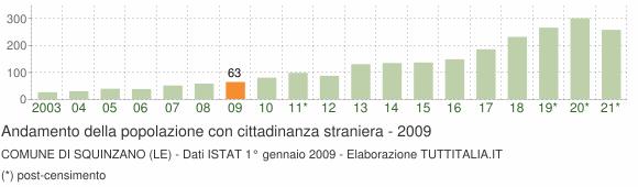 Grafico andamento popolazione stranieri Comune di Squinzano (LE)