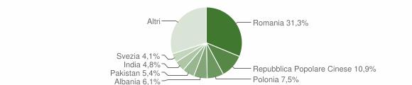 Grafico cittadinanza stranieri - Squinzano 2016