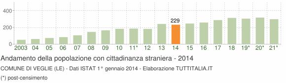 Grafico andamento popolazione stranieri Comune di Veglie (LE)