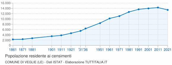 Grafico andamento storico popolazione Comune di Veglie (LE)