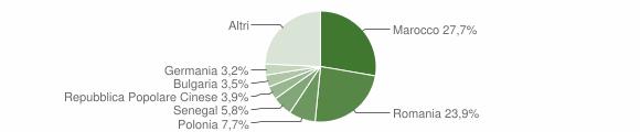 Grafico cittadinanza stranieri - Veglie 2018