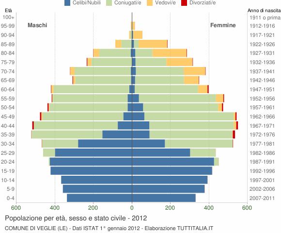Grafico Popolazione per età, sesso e stato civile Comune di Veglie (LE)