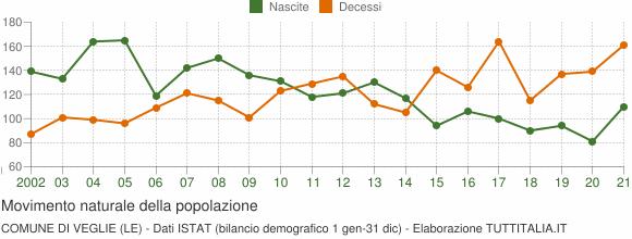 Grafico movimento naturale della popolazione Comune di Veglie (LE)