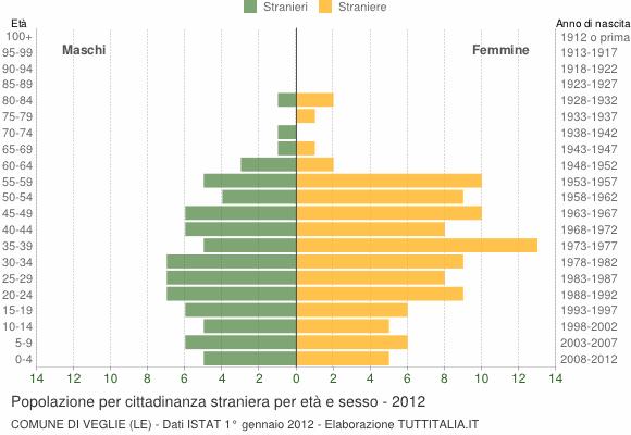 Grafico cittadini stranieri - Veglie 2012