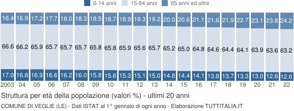 Grafico struttura della popolazione Comune di Veglie (LE)