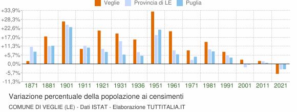 Grafico variazione percentuale della popolazione Comune di Veglie (LE)