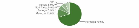 Grafico cittadinanza stranieri - Palmariggi 2019