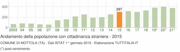 Grafico andamento popolazione stranieri Comune di Mottola (TA)