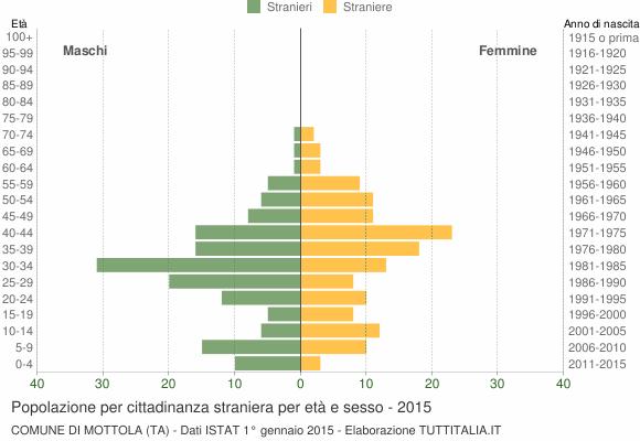 Grafico cittadini stranieri - Mottola 2015
