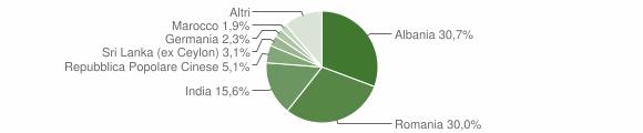 Grafico cittadinanza stranieri - Laterza 2019