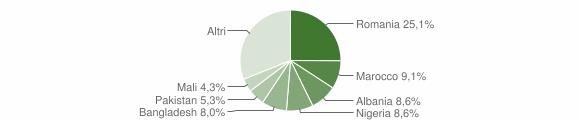 Grafico cittadinanza stranieri - Santa Cesarea Terme 2019