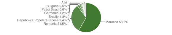 Grafico cittadinanza stranieri - Spongano 2019