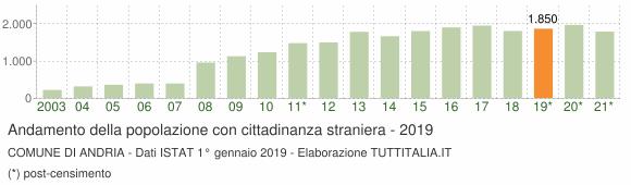 Grafico andamento popolazione stranieri Comune di Andria