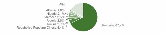 Grafico cittadinanza stranieri - Andria 2019