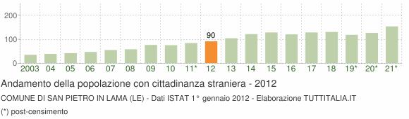 Grafico andamento popolazione stranieri Comune di San Pietro in Lama (LE)