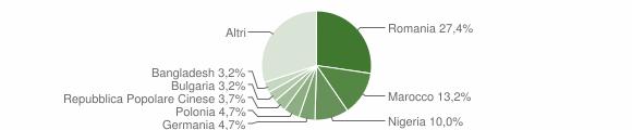 Grafico cittadinanza stranieri - Aradeo 2019