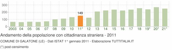 Grafico andamento popolazione stranieri Comune di Galatone (LE)
