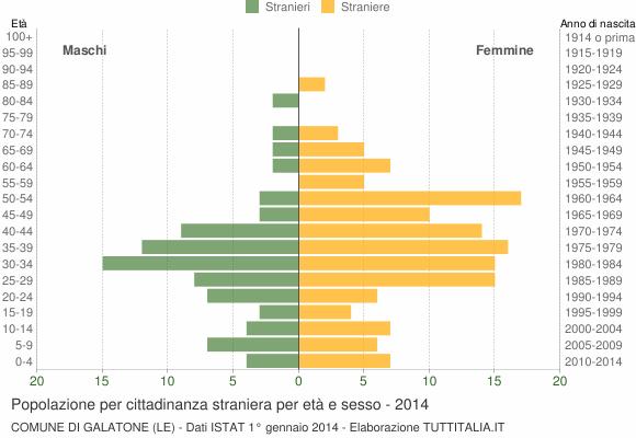Grafico cittadini stranieri - Galatone 2014