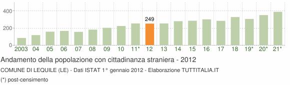 Grafico andamento popolazione stranieri Comune di Lequile (LE)