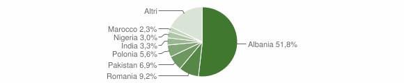 Grafico cittadinanza stranieri - Lequile 2019
