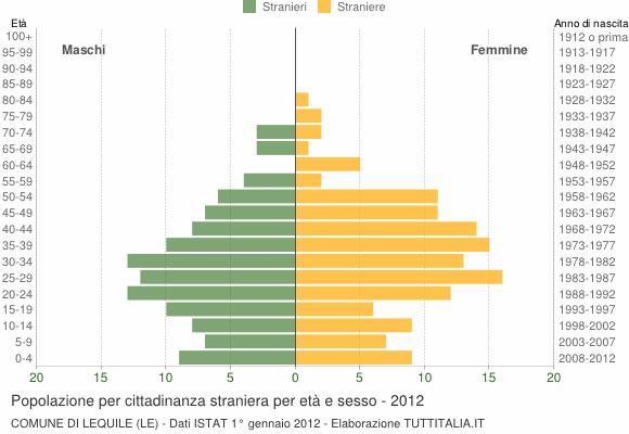 Grafico cittadini stranieri - Lequile 2012