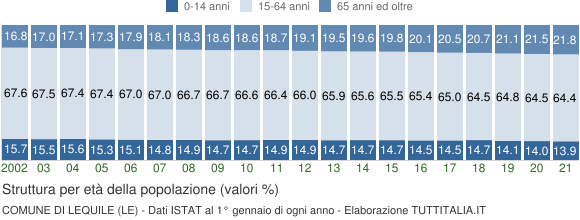 Grafico struttura della popolazione Comune di Lequile (LE)