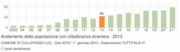 Grafico andamento popolazione stranieri Comune di Collepasso (LE)