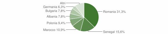 Grafico cittadinanza stranieri - Collepasso 2019