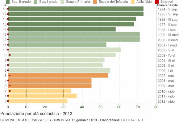 Grafico Popolazione in età scolastica - Collepasso 2013
