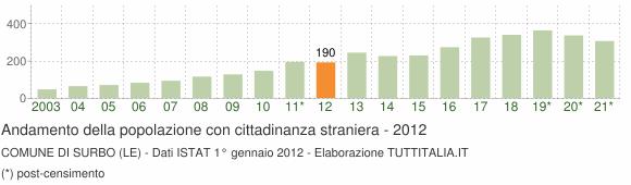 Grafico andamento popolazione stranieri Comune di Surbo (LE)