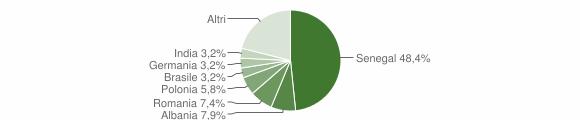 Grafico cittadinanza stranieri - Surbo 2012