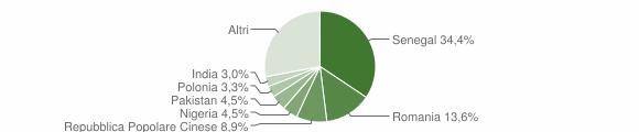 Grafico cittadinanza stranieri - Surbo 2018