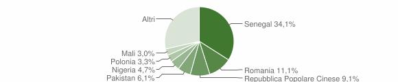 Grafico cittadinanza stranieri - Surbo 2019