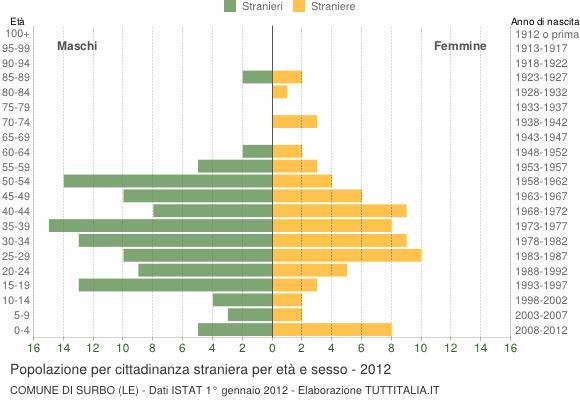Grafico cittadini stranieri - Surbo 2012