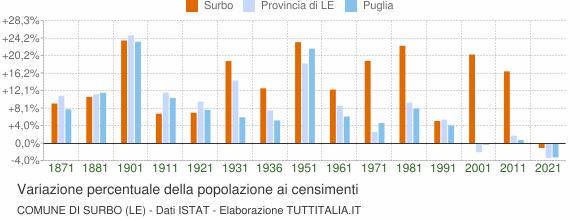 Grafico variazione percentuale della popolazione Comune di Surbo (LE)