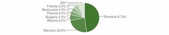 Grafico cittadinanza stranieri - Minervino di Lecce 2019