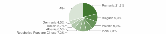 Grafico cittadinanza stranieri - Gallipoli 2014