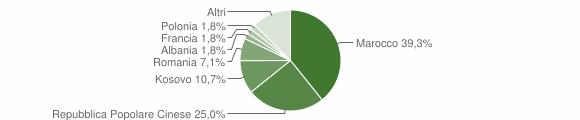 Grafico cittadinanza stranieri - Nociglia 2019