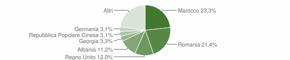 Grafico cittadinanza stranieri - Ostuni 2017