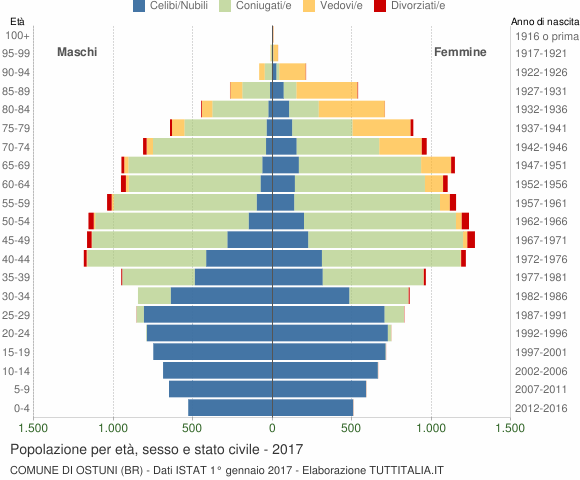 Grafico Popolazione per età, sesso e stato civile Comune di Ostuni (BR)