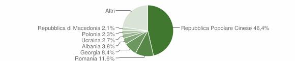 Grafico cittadinanza stranieri - Casamassima 2018