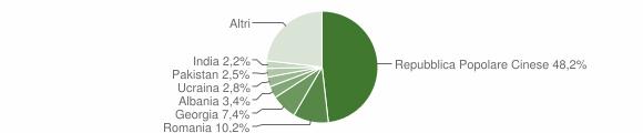 Grafico cittadinanza stranieri - Casamassima 2019