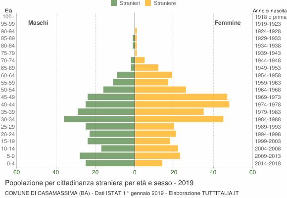 Grafico cittadini stranieri - Casamassima 2019