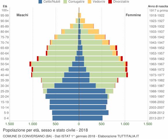 Grafico Popolazione per età, sesso e stato civile Comune di Conversano (BA)