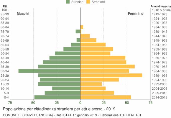 Grafico cittadini stranieri - Conversano 2019