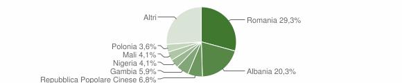 Grafico cittadinanza stranieri - Pulsano 2019