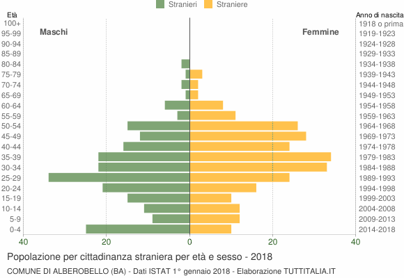 Grafico cittadini stranieri - Alberobello 2018