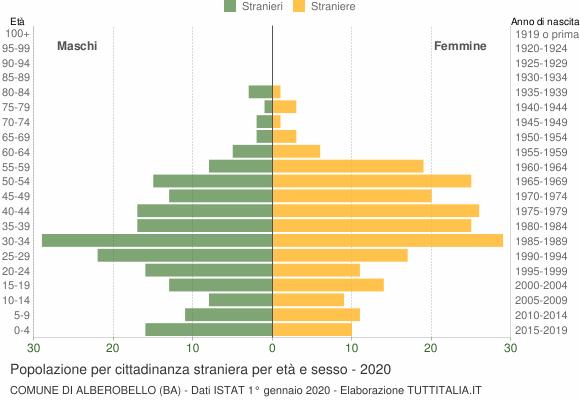 Grafico cittadini stranieri - Alberobello 2020